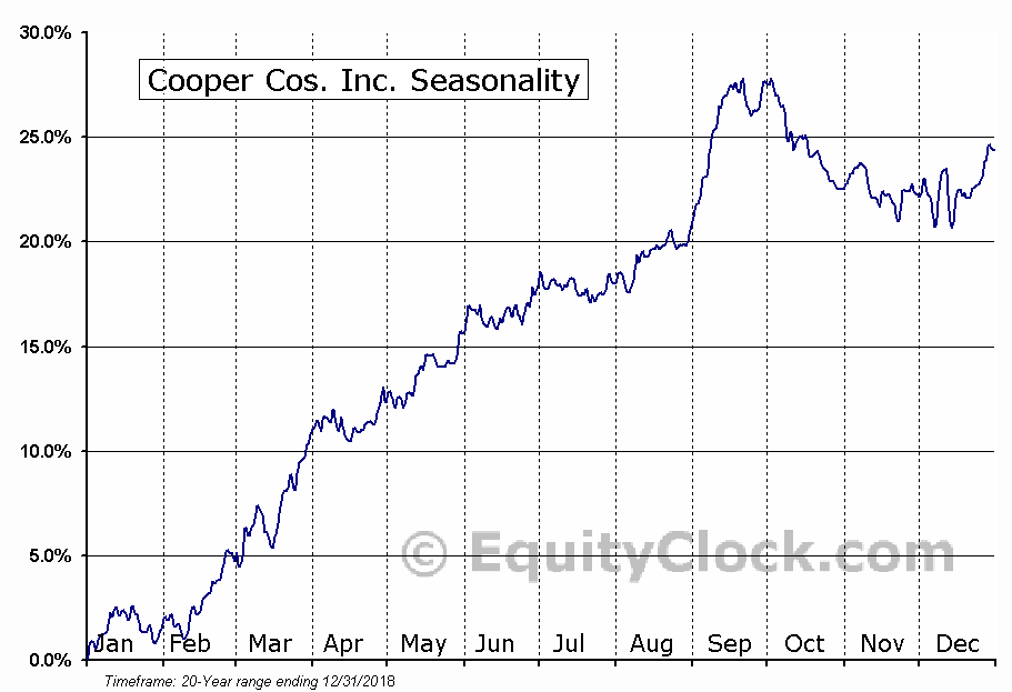 Cooper Cos. Inc. (NYSE:COO) Seasonal Chart