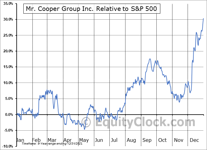 COOP Relative to the S&P 500