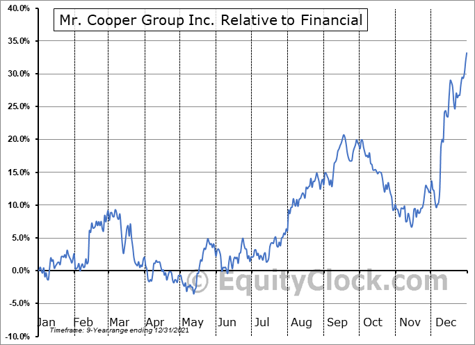 COOP Relative to the Sector