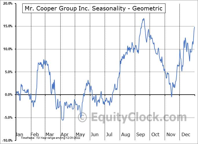 Mr. Cooper Group Inc. (NASD:COOP) Seasonality