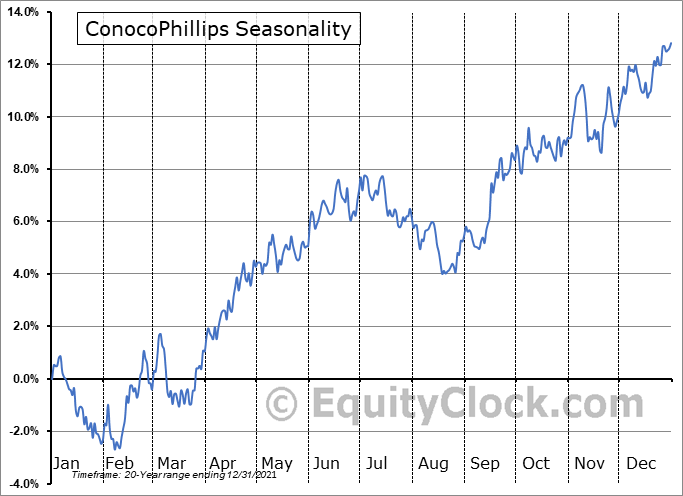 ConocoPhillips Seasonal Chart