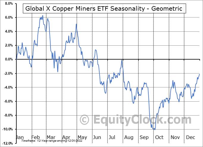 Global X Copper Miners ETF (NYSE:COPX) Seasonality