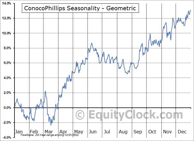 ConocoPhillips (NYSE:COP) Seasonality