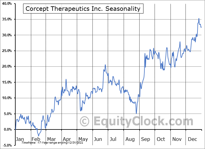 Corcept Therapeutics Incorporated Seasonal Chart