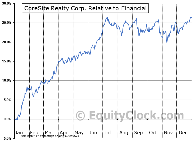 COR Relative to the Sector