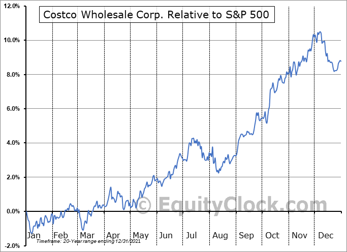 COST Relative to the S&P 500