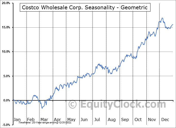Costco Wholesale Corp. (NASD:COST) Seasonality
