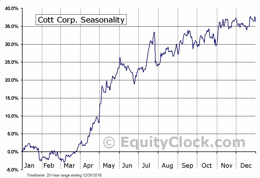 Cott Corp. (NYSE:COT) Seasonal Chart