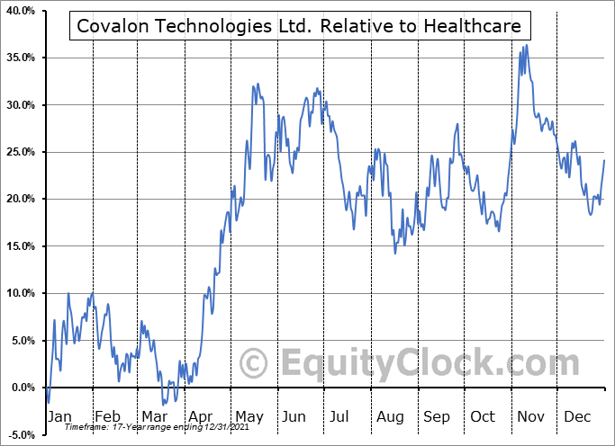 COV.V Relative to the Sector