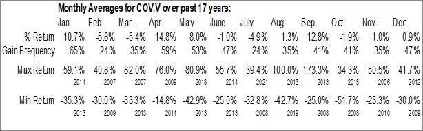 Monthly Seasonal Covalon Technologies Ltd. (TSXV:COV.V)