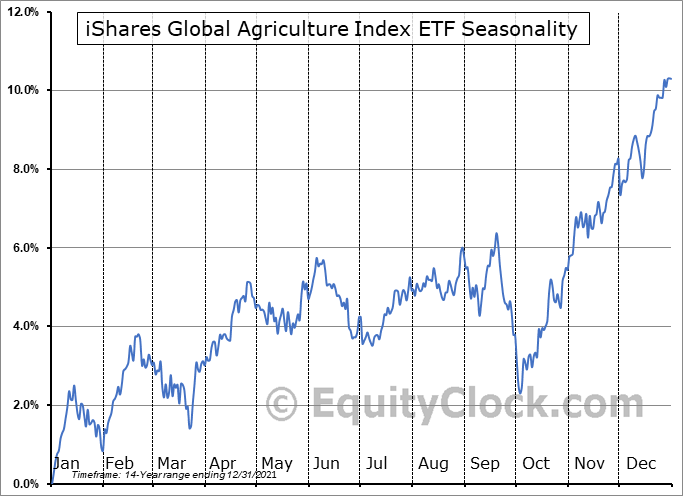 iShares Global Agriculture Index ETF (TSE:COW.TO) Seasonality