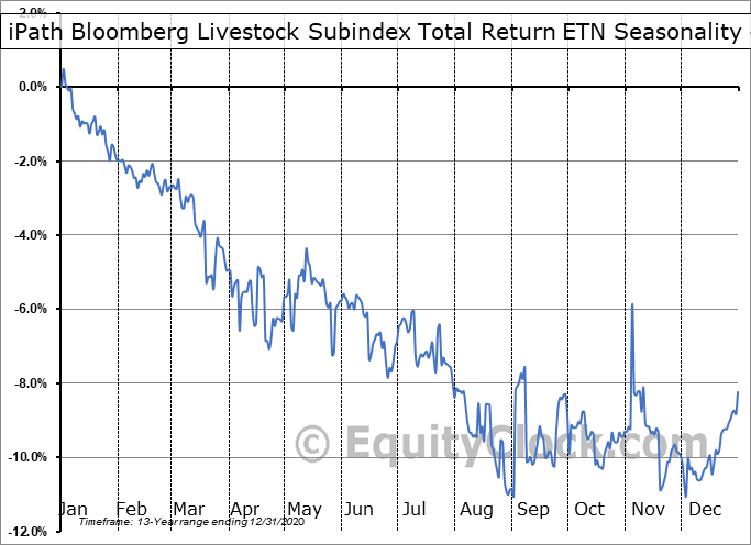 iPath Bloomberg Livestock Subindex Total Return ETN (OTCMKT:COWTF) Seasonality