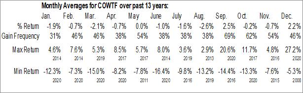 Monthly Seasonal iPath Bloomberg Livestock Subindex Total Return ETN (OTCMKT:COWTF)