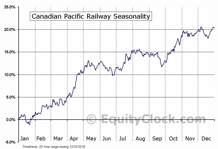 Canadian Pacific Railway Limited (USA) (NYSE:CP) Seasonal Chart