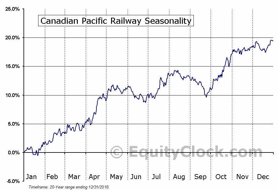 Canadian Pacific Railway Seasonal Chart