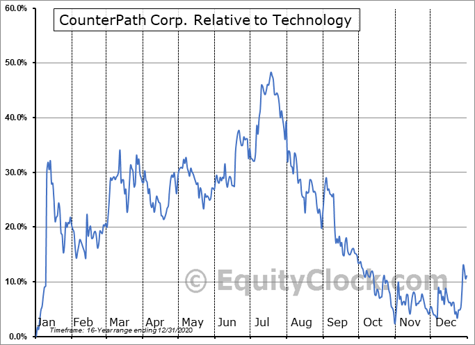 CPAH Relative to the Sector