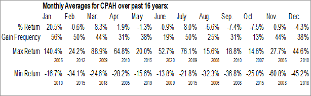 Monthly Seasonal CounterPath Corp. (NASD:CPAH)