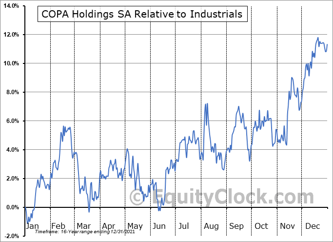 CPA Relative to the Sector