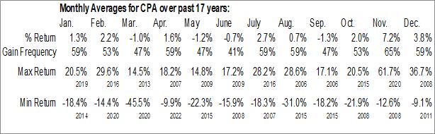 Monthly Seasonal COPA Holdings SA (NYSE:CPA)