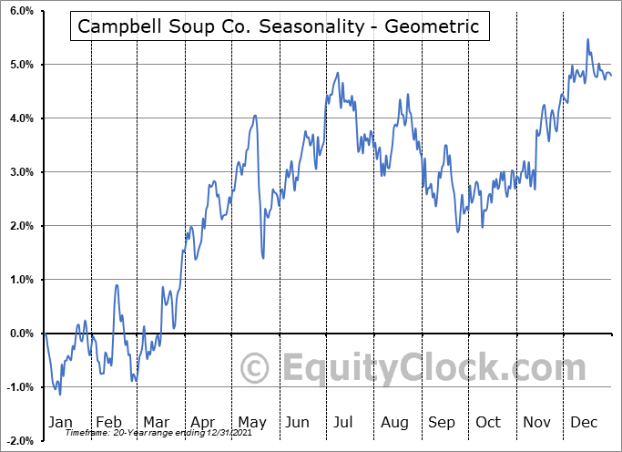 Campbell Soup Co. (NYSE:CPB) Seasonality