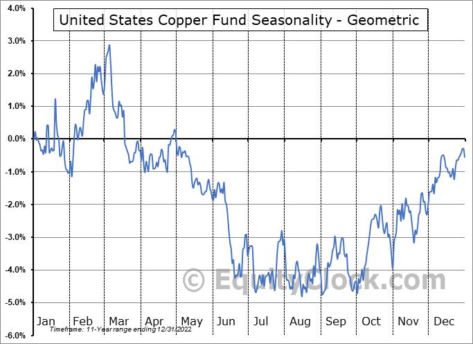United States Copper Fund (AMEX:CPER) Seasonality