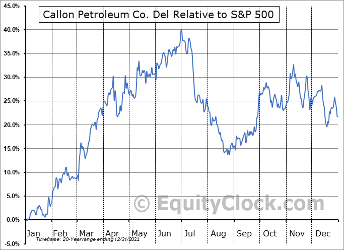 CPE Relative to the S&P 500