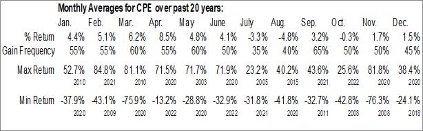 Monthly Seasonal Callon Petroleum Co. Del (NYSE:CPE)