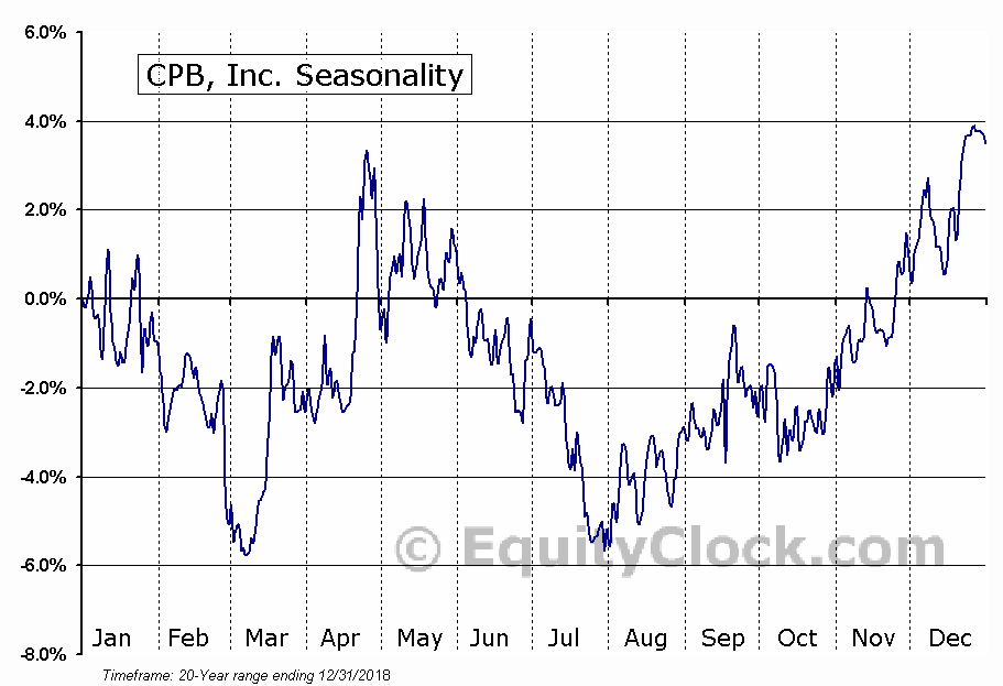 CPB, Inc. (NYSE:CPF) Seasonal Chart