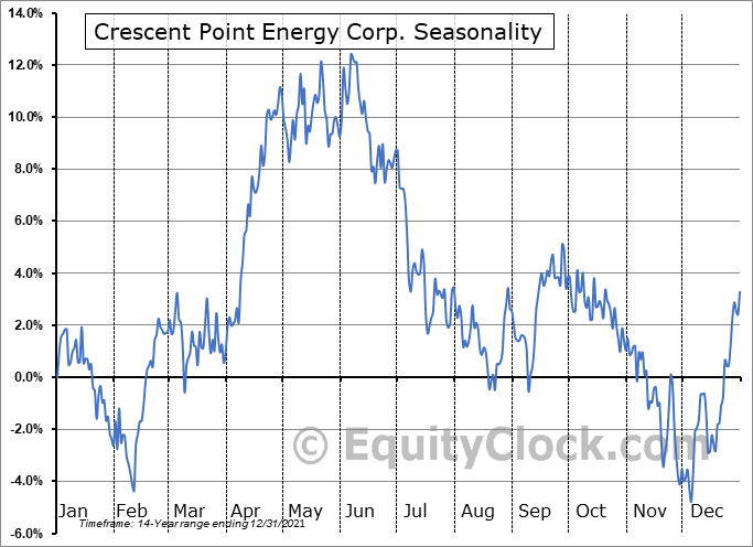 Crescent Point Energy Corp. (NYSE:CPG) Seasonality