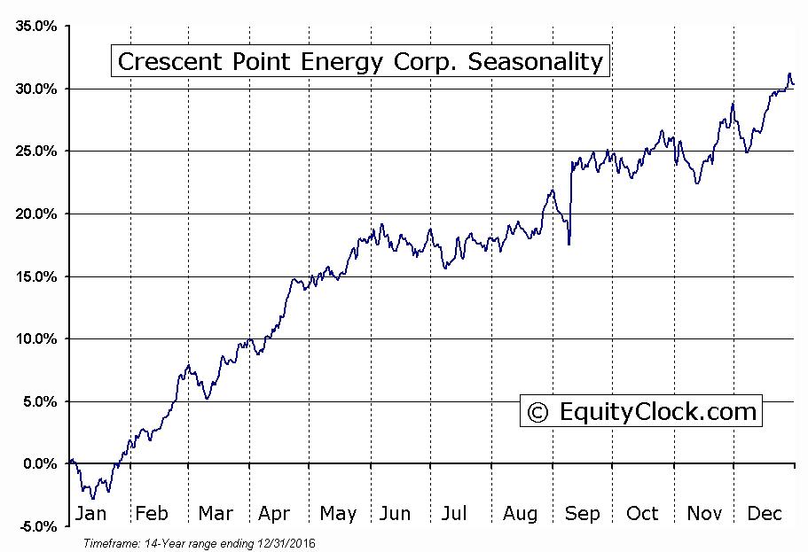 Crescent Point Energy Corp. (TSE:CPG) Seasonal Chart