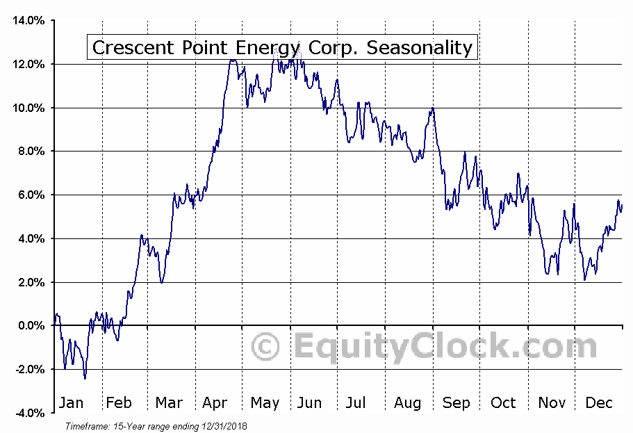 Crescent Point Energy Corp. (TSE:CPG.TO) Seasonal Chart