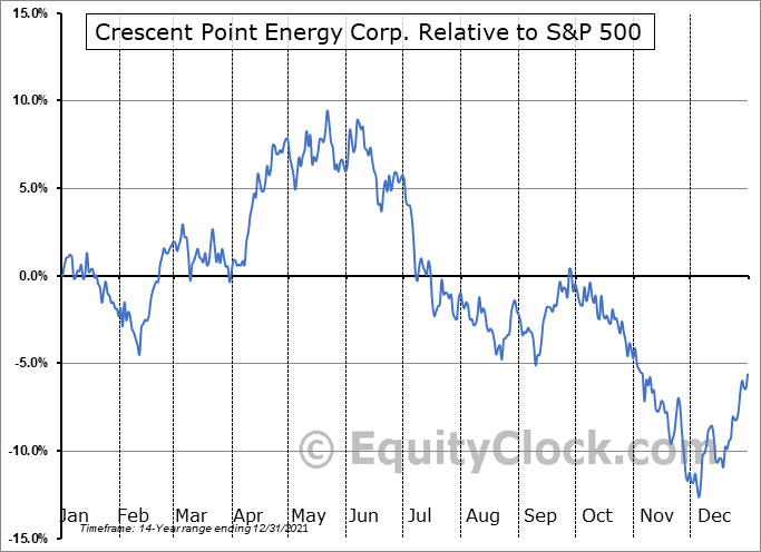 CPG Relative to the S&P 500