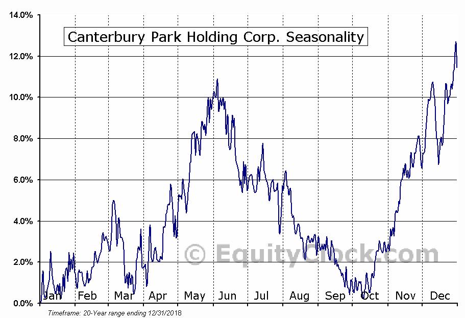 Canterbury Park Holding Corp. (NASD:CPHC) Seasonal Chart