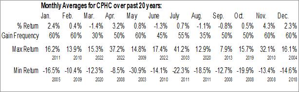 Monthly Seasonal Canterbury Park Holding Corp. (NASD:CPHC)