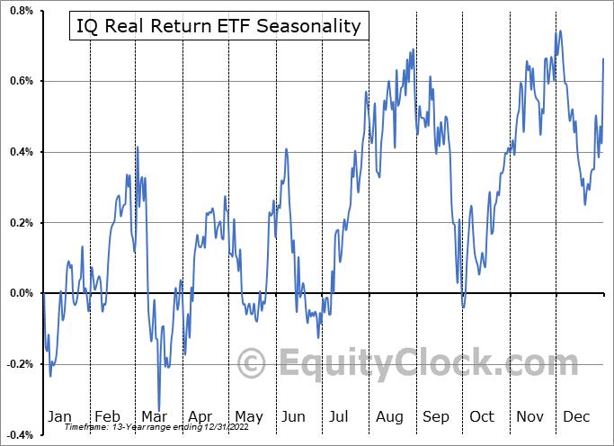 IQ Real Return ETF (NYSE:CPI) Seasonality