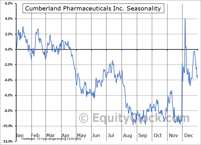Cumberland Pharmaceuticals Inc. (NASD:CPIX) Seasonality