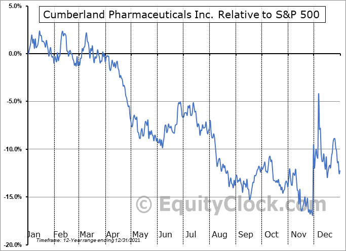 CPIX Relative to the S&P 500
