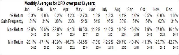 Monthly Seasonal Cumberland Pharmaceuticals Inc. (NASD:CPIX)