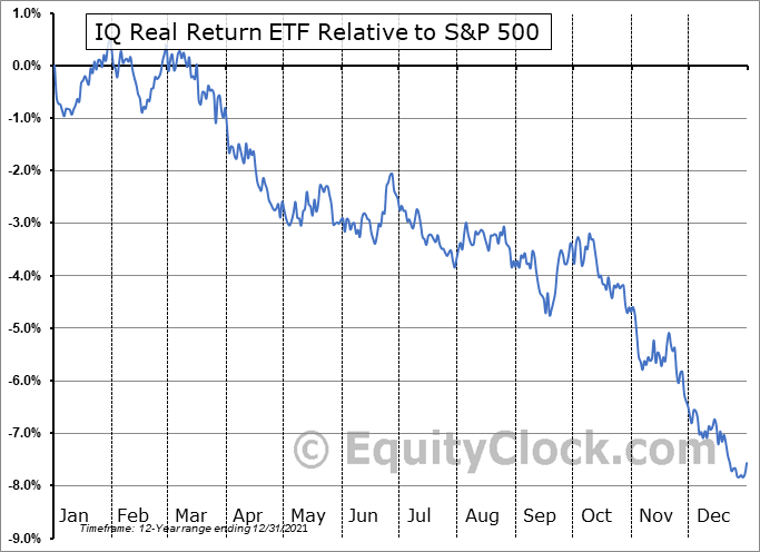 CPI Relative to the S&P 500