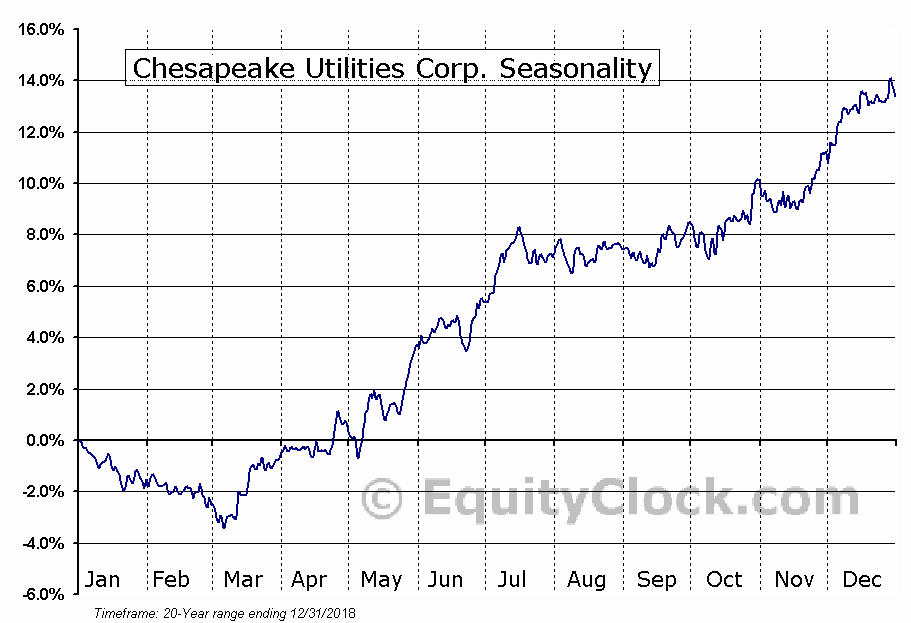 Chesapeake Utilities Corp. (NYSE:CPK) Seasonal Chart