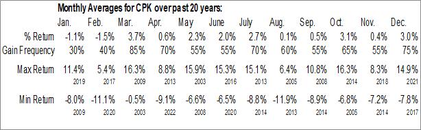 Monthly Seasonal Chesapeake Utilities Corp. (NYSE:CPK)