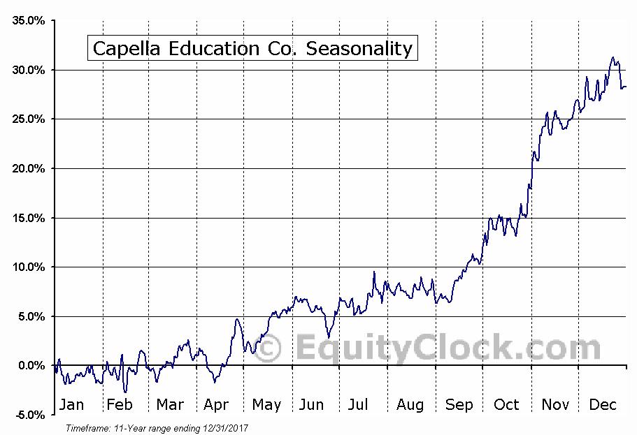 Capella Education Co. (NASD:CPLA) Seasonal Chart