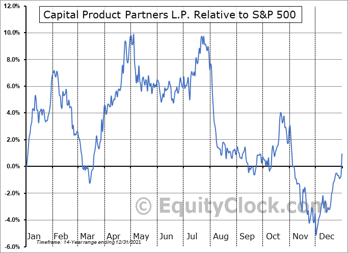 CPLP Relative to the S&P 500