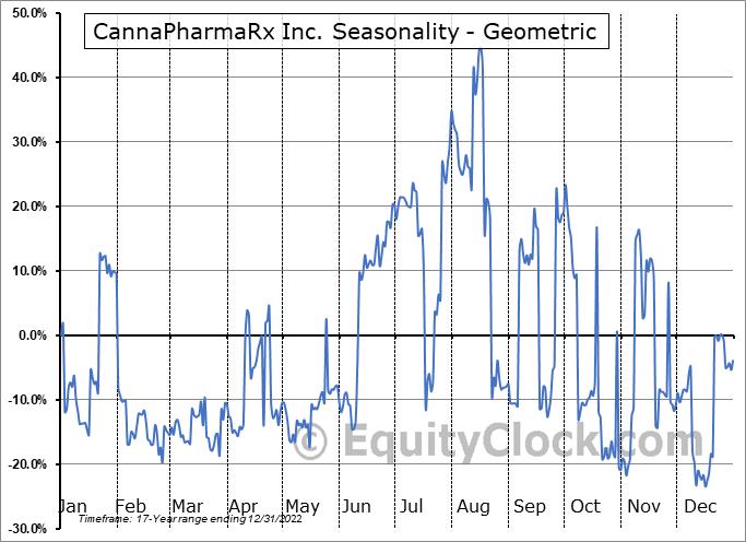 CannaPharmaRx Inc. (OTCMKT:CPMD) Seasonality