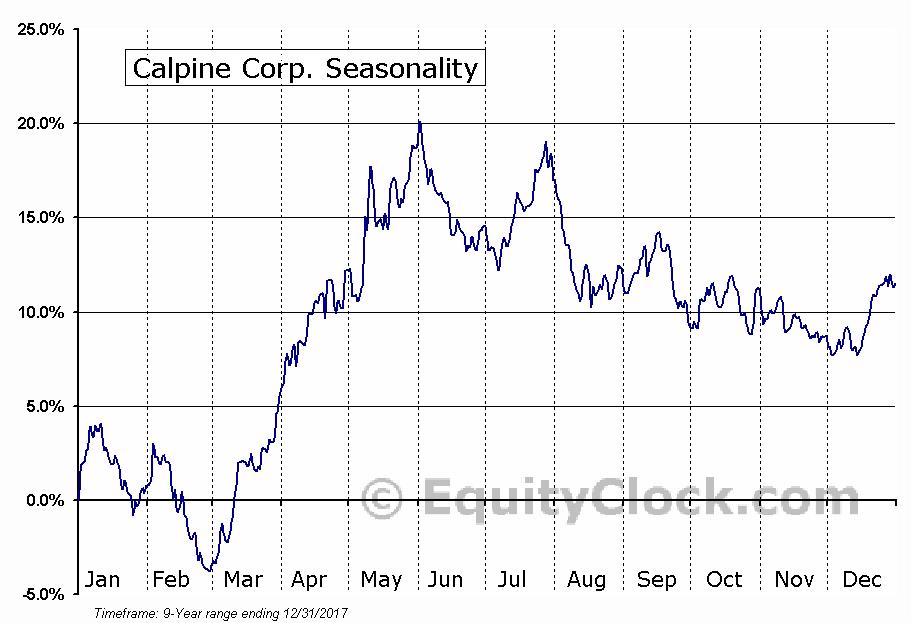 Calpine Corp. (NYSE:CPN) Seasonal Chart