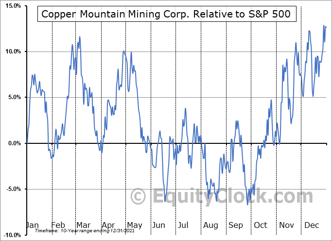 CPPMF Relative to the S&P 500