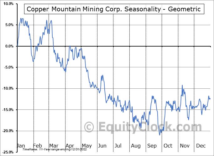 Copper Mountain Mining Corp. (OTCMKT:CPPMF) Seasonality