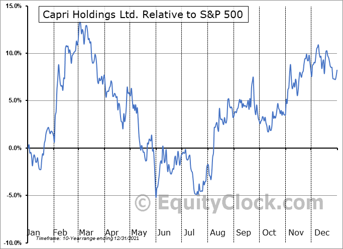 CPRI Relative to the S&P 500
