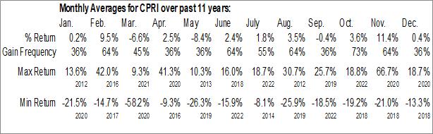 Monthly Seasonal Capri Holdings Ltd. (NYSE:CPRI)