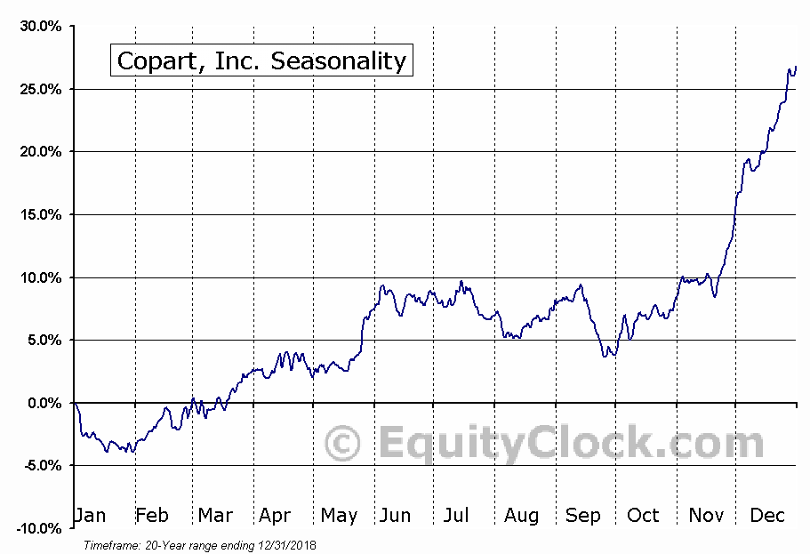 Copart, Inc. (NASD:CPRT) Seasonal Chart